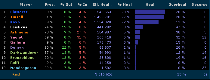 Overall Healing